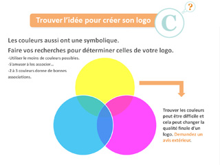 Créer un logo : 1-Trouver l'idée | Vidéo