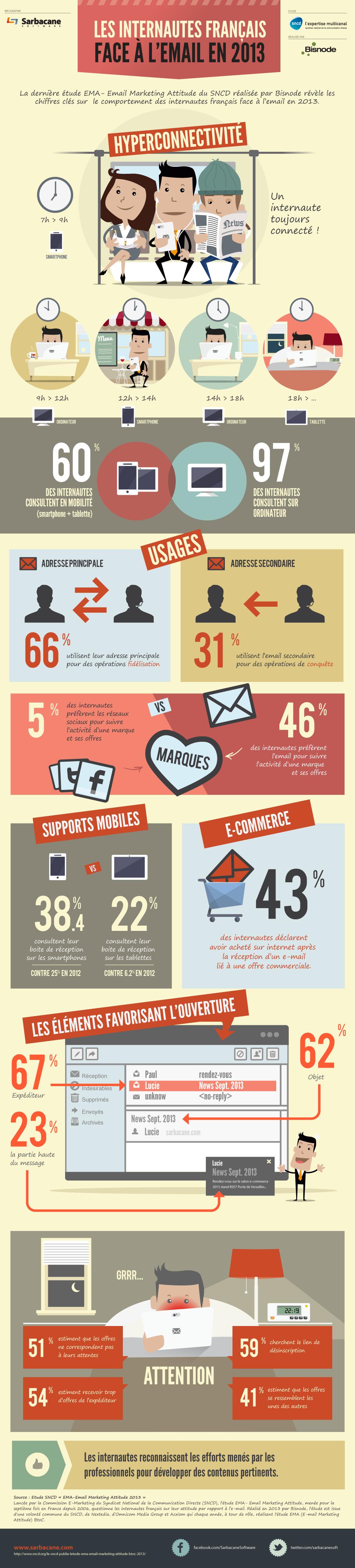 emailing infographie - plan de communication